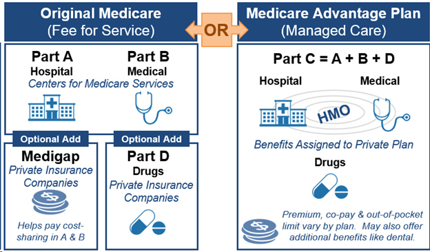 Diagram showing the two parts of Medicare